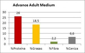 Pienso Affinity Advance Adult Medium - Composición