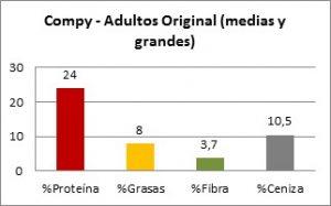 Compy - Adultos Original - Composición