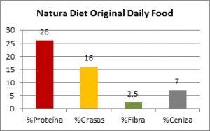 Natura Diet Daily Food Composición