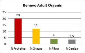 Benevo Adult Organic Composición