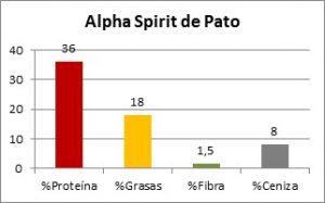 Alpha Spirit de Pato - Composición