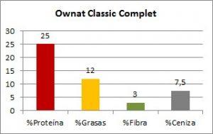 Ownat Classic Complete Composición