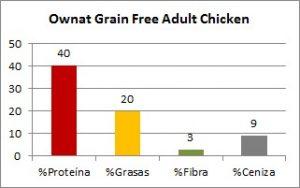 Ownat Grain Free Adult Chicken Composición