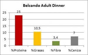 Belcando Adult Dinner Composición