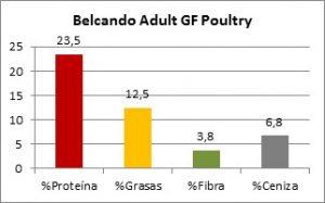 Belcando Adult GF Poultry Composición