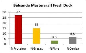 Belcando Mastercraft Duck Composición