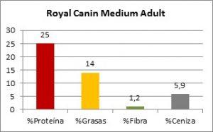 Royal Canin Medium Adult Composición