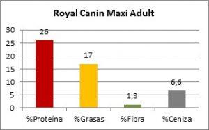 Royal Canin Maxi Adult Composición