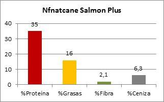 Nfnatcane Salmon Plus Composicion