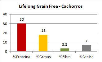 Amazon Lifelong Grain Free Cachorros - Composición