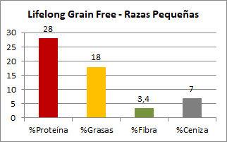 Lifelong Grain Free Razas Pequeñas - Composición