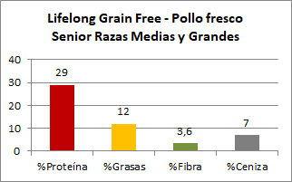 Amazon Lifelong Grain Free Senior - Composición