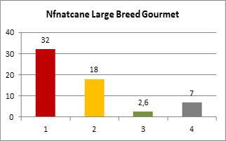 NfNatcane Large Breed Composición