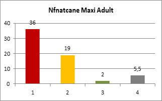 Nfnatcane Maxi Adult Composición